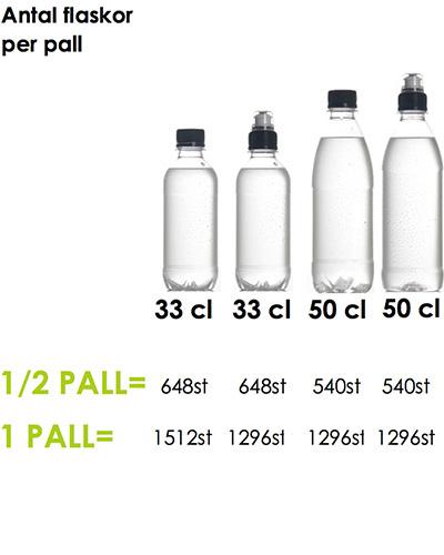 vattenflaskor antal per pall